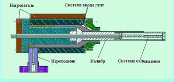 Технология получения армированных труб из термопластичных материалов