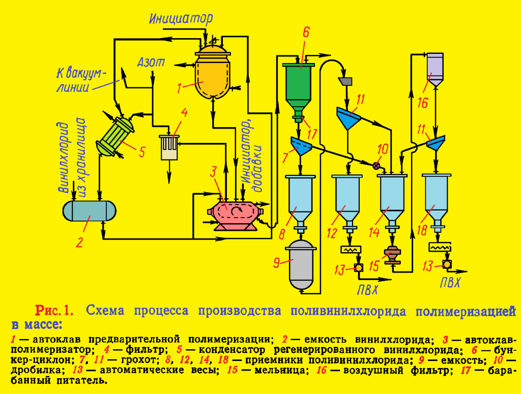 Схема химический синтез