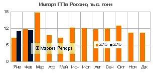 Импорт полипропилена в Россию вырос за январь-февраль на 3% (к прошлому году)