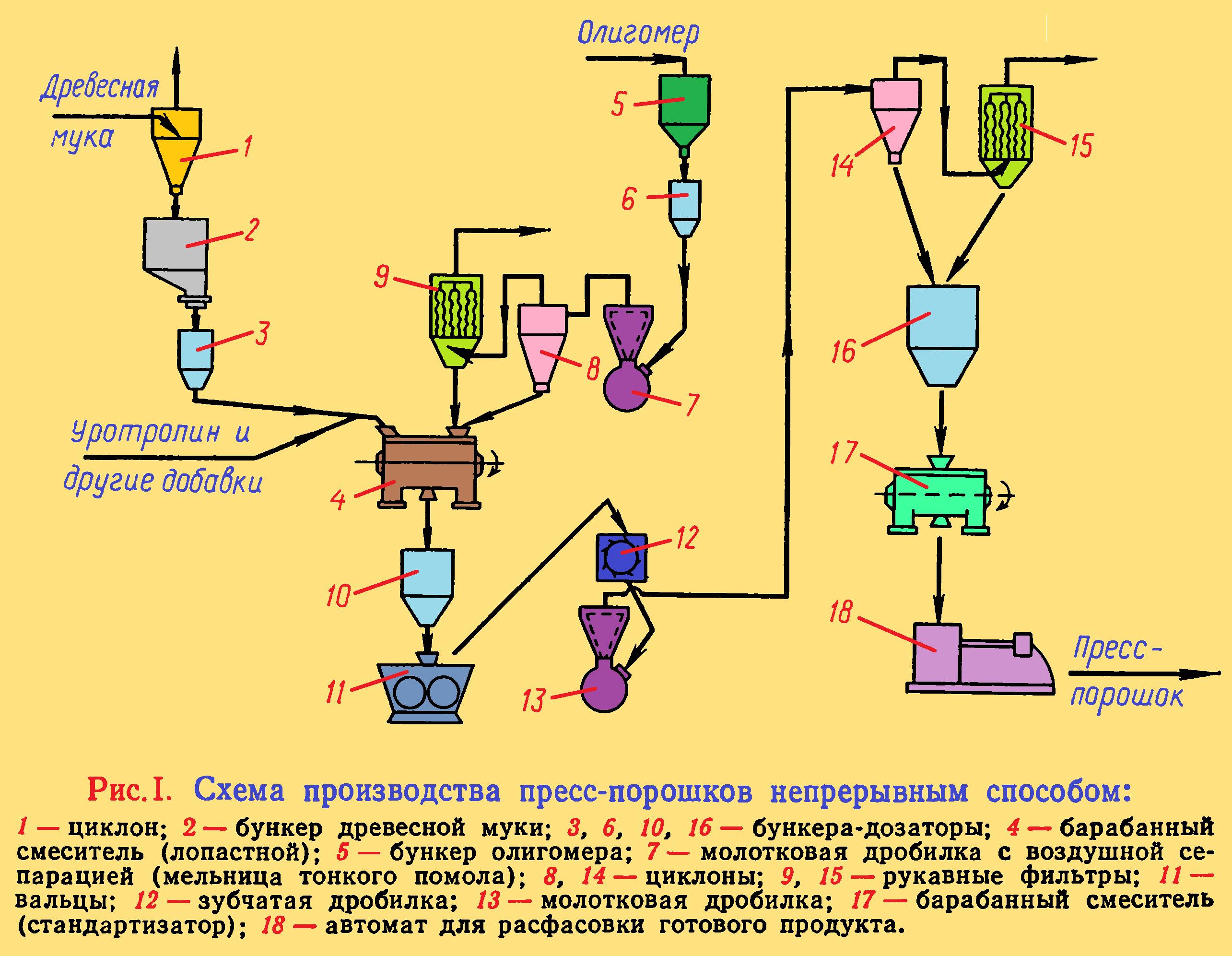 Технологическая схема производства сметаны и технологический процесс