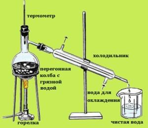 distilyatsiya