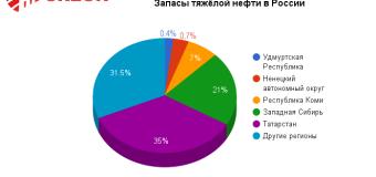 Итоги конференции «Битумы и ПБВ 2016»