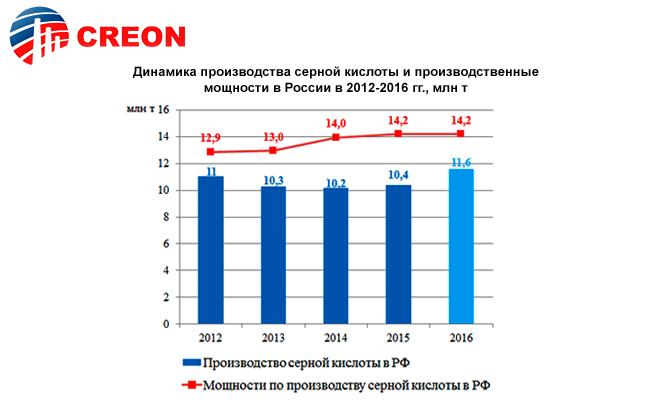 Динамика производства серной кислоты и производственные мощности в России в 2012-2016 годах (миллионов тонн)
