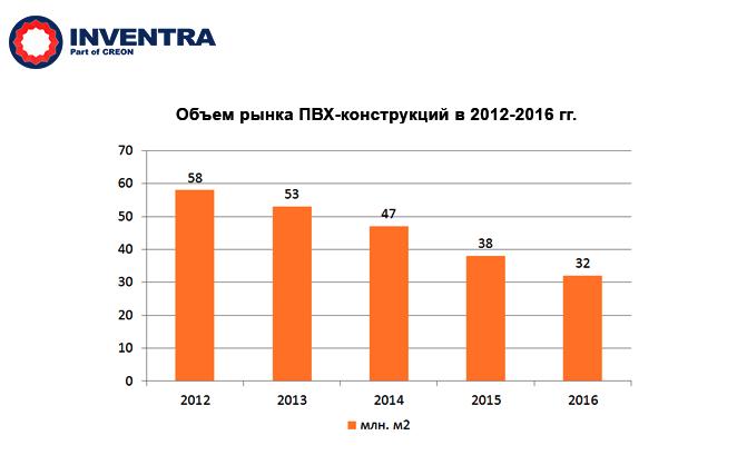 Объем рынка ПВХ-конструкций в 2012-2016 годах