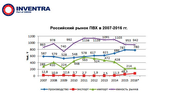 Российский рынок Поливинилхлорида (ПВХ) в 2007-2016 годах