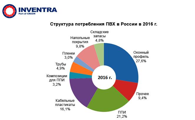 Структура потребления Поливинилхлорида (ПВХ) в России в 2016 году