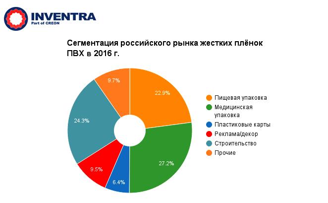 Сегментация российского рынка жестких пленок ПВХ в 2016 году