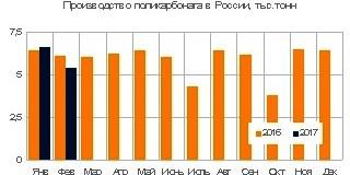 Выпуск поликарбоната в России снизился на 4% в январе-феврале 2017 года