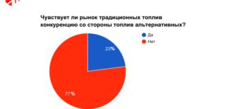 Моторное топливо в России и мире обсудили на отраслевой конференции в Москве. Подводим итоги