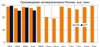 Производство полипропилена в России сократилось на 3% в первые 4 месяца 2017 года