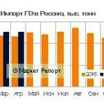 Импорт полиэтилена в Россию вырос в первые 4 месяца на 3%