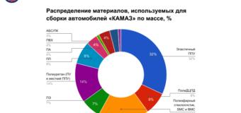 В Санкт-Петербурге прошла конференция «Полимеры в автомобилестроении 2017» — итоги