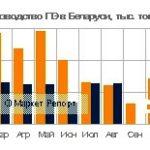 Выпуск полиэтилена в Беларуси упал (данные на сентябрь 2017)