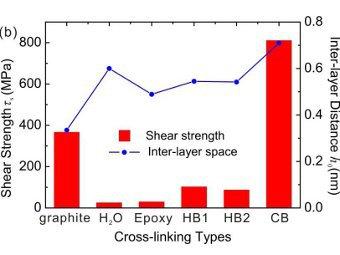 Китайские химики рассчитали свойства графеновой бумаги