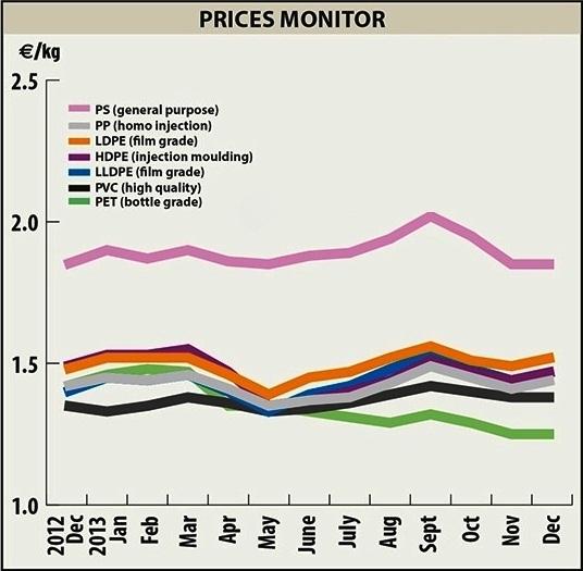 Рост цен на полимеры сдержит падение спроса