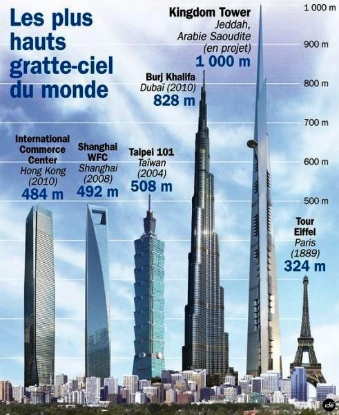 уникальные здания: Самые высокие небоскребы мира