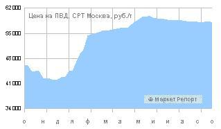 Российский рынок ждет падение цен на ПВД