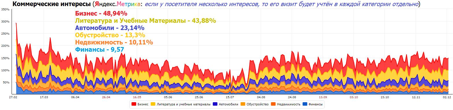 о портале MPlast.by - коммерческие интересы посетителей портала MPlast.by