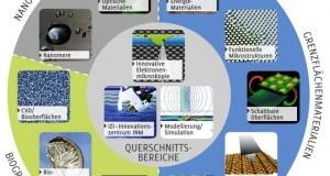 Цветные  нанокомпозитные покрытия разработаны в INM