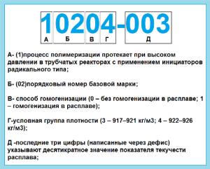 Обозначение базовых марок полиэтилена высокого давления ПЭВД (LDPE)