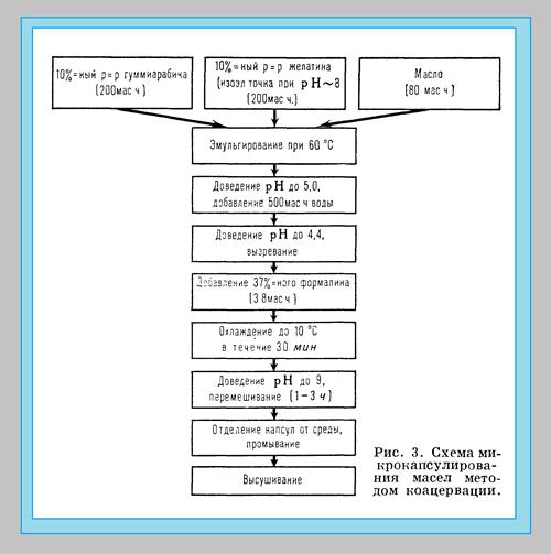 схема микрокапсулирования масел методом коацервации