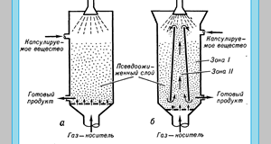 Микрокапсулирование