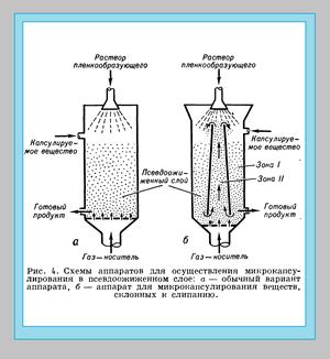микрокапсулирование в псевдоожиженном слое