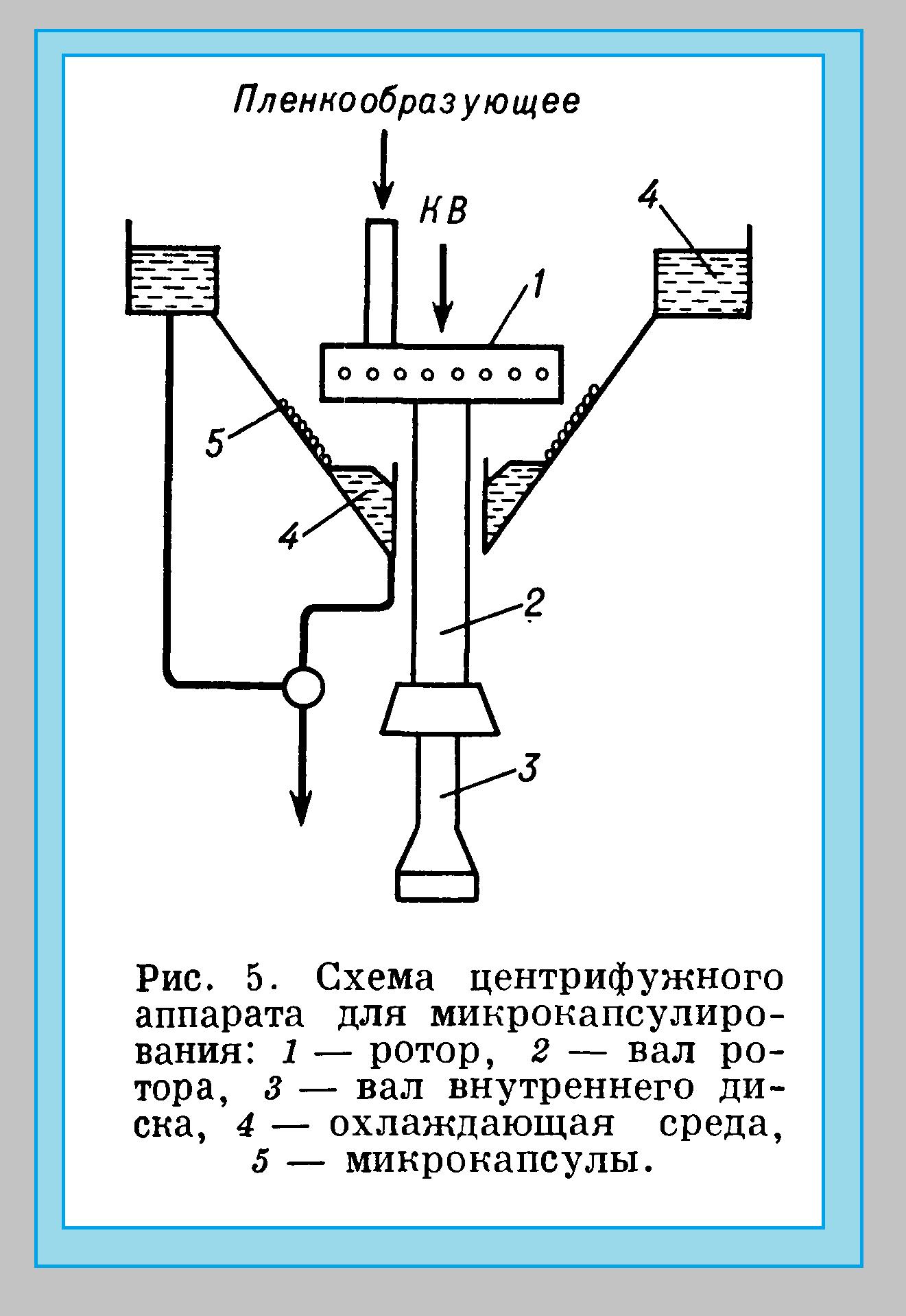центрифуга для микрокапсулирования