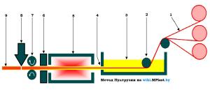 Пултрузия – технологический метод, который заключается в пропитке армирующего элемента путем протяжки через нагретую до определенной температуры оснастку