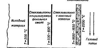 Абляция полимеров (ablation)