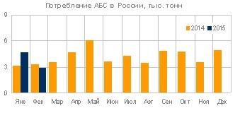 В России увеличилось потребление АБС пластика