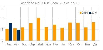 Потребление АБС пластика в России