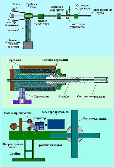 Схема изготовления труб