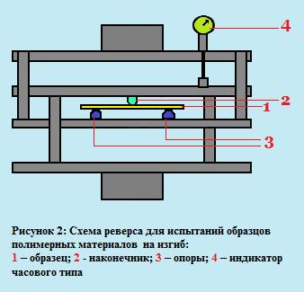 Схема реверса для испытаний образцов на изгиб