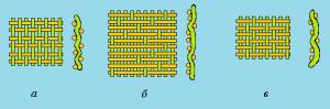 Виды переплетений тканных наполнителей lдля полимерных композитов