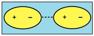 диполь-дипольное межмолекулярное взаимодействие