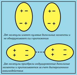 Дисперсионное межмолекулярное взаимодействие