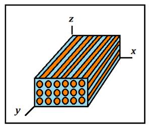 Рисунок 3: Схема структуры однонаправленно армированного композиционного материала