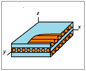 Рисунок 1: Схема структуры ортотропного КМ, армированного чередующимися слоями волокон в двух взаимно перпендикулярных направлениях