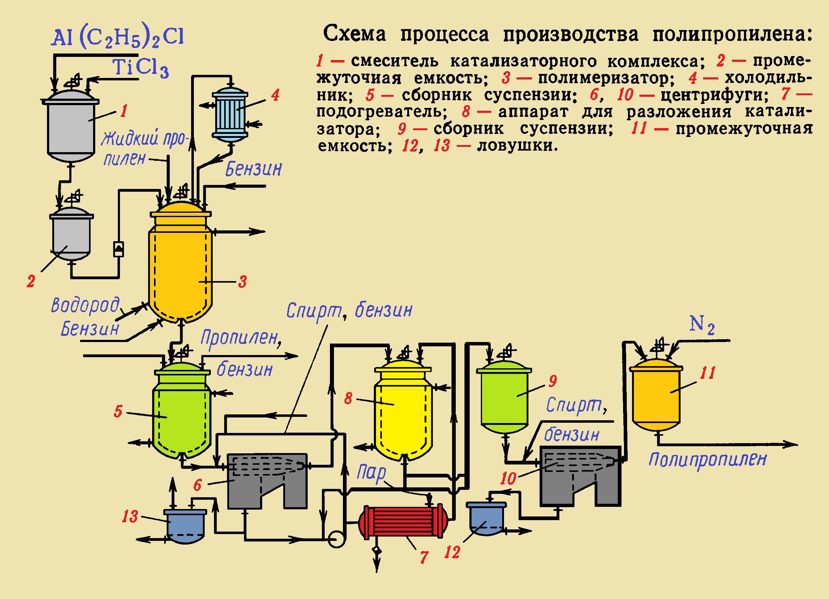 схема производства полипропилена