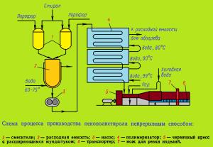 схема процесса производства пенополистирола непрерывным способом
