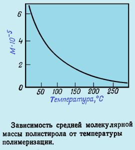 зависимость средней молекулярной массы полистирола от температуры полимеризации