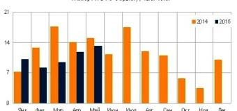 Импорт ПЭТ в Украину снизился на 21 процент