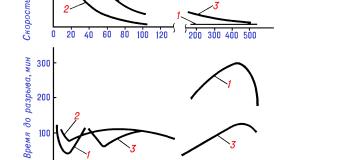 Озонное старение полимерных материалов