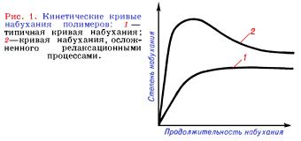 Набухание полимеров