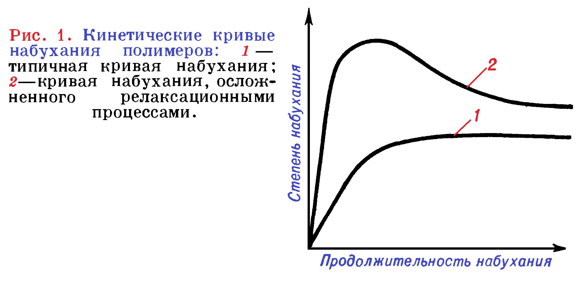 кинетические кривые набухания полимеров