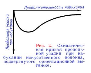 кривая продольной усадки при набухании