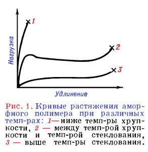 кривые растяжения аморфного полимера