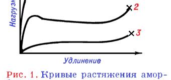 Механические свойства полимеров
