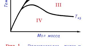 Зависимость механических свойств полимеров от химического строения, состава и надмолекулярной структуры